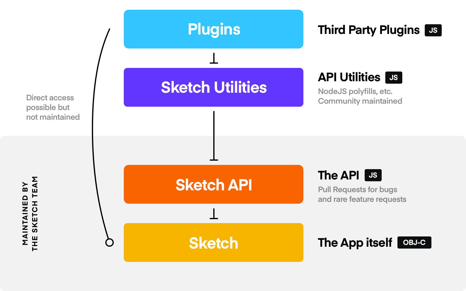 Introduction – Sketch Developer — API Reference
